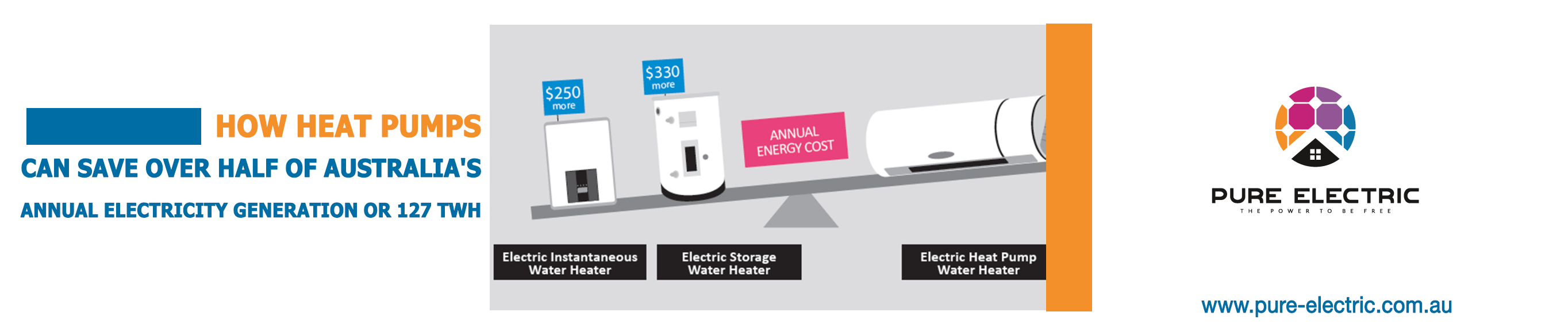 HOW HEAT PUMPS CAN SAVE OVER HALF OF AUSTRALIA'S ANNUAL ELECTRICITY GENERATION OR 127 TWH