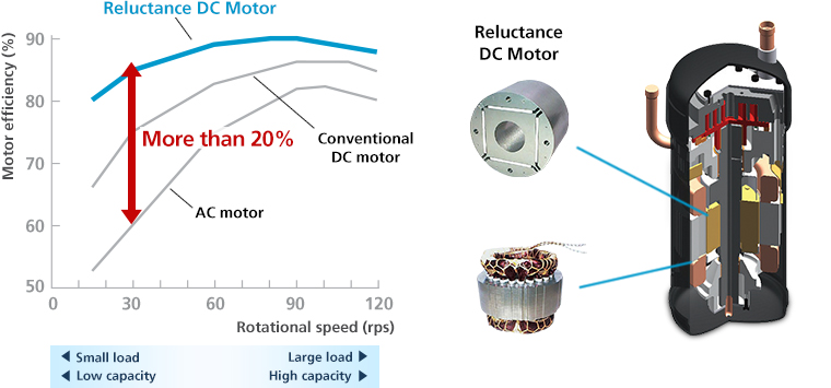 Daikin Reluctance Scroll motor - innovation standard on US7 Ururu Sarara 7