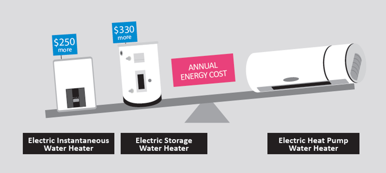 HOW HEAT PUMPS CAN SAVE OVER HALF OF AUSTRALIA'S ANNUAL ELECTRICITY GENERATION OR 127 T