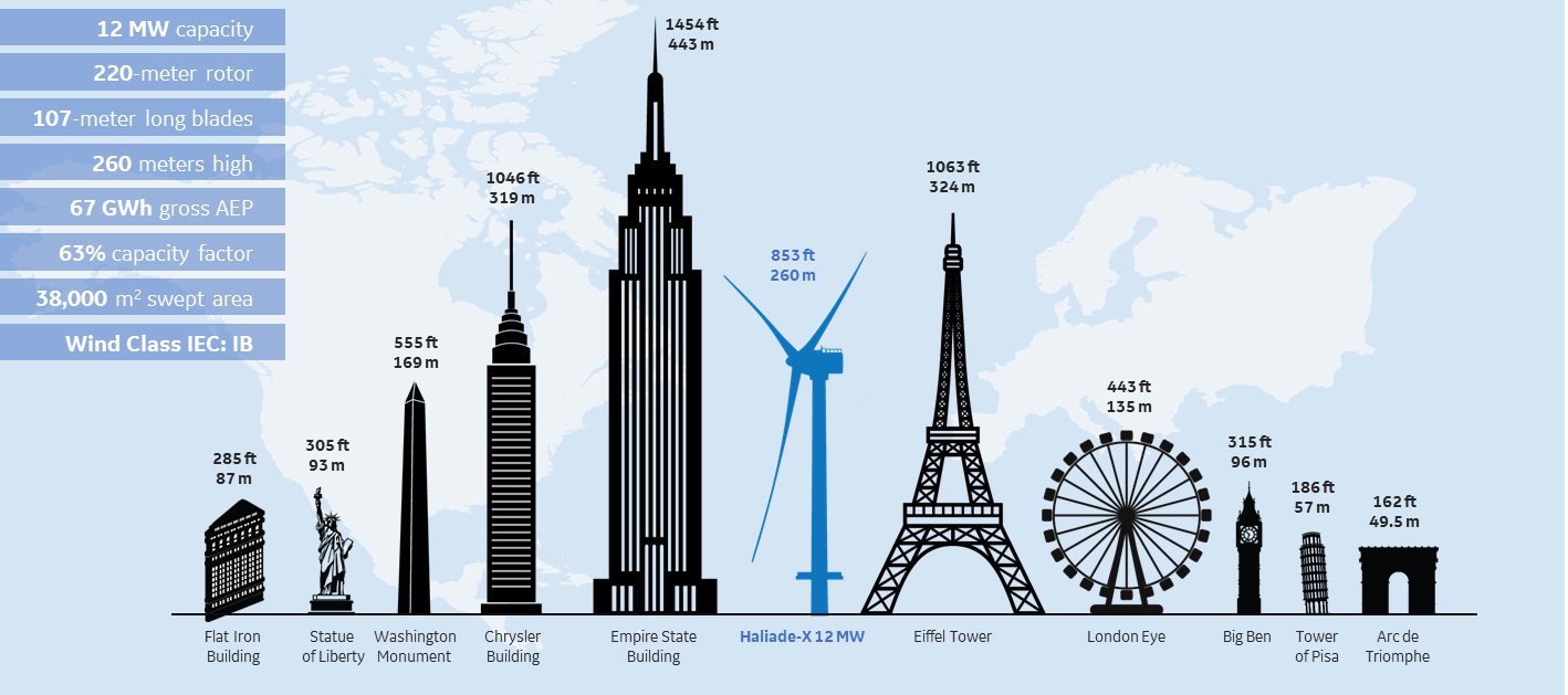 US TO FUND RESEARCH INTO TALL WIND